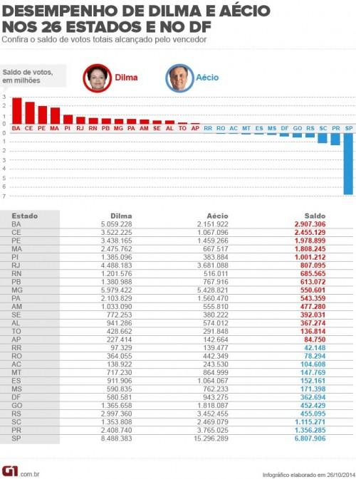 NO NORTE E NORDESTE DILMA OBTEVE 24,..% DOS VOTOS E NO SUL E SUDESTE OBTEVE 26,7%.